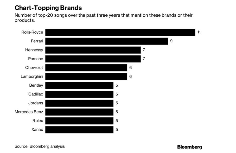 bloomberg-brand-study